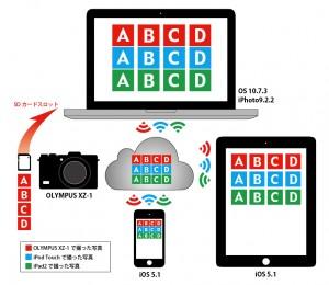 iCloudのフォトストリーム図