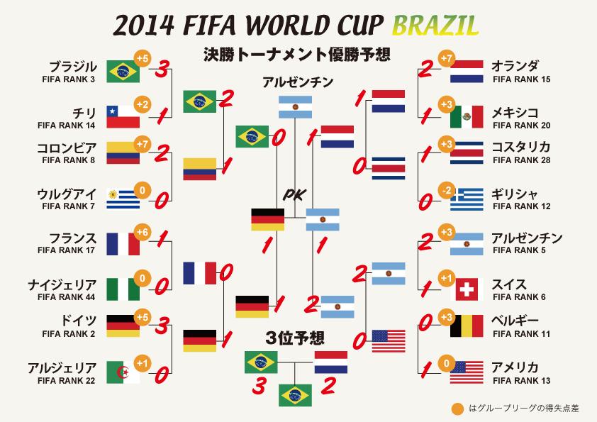 DesignleaBlog » 2014World Cup...